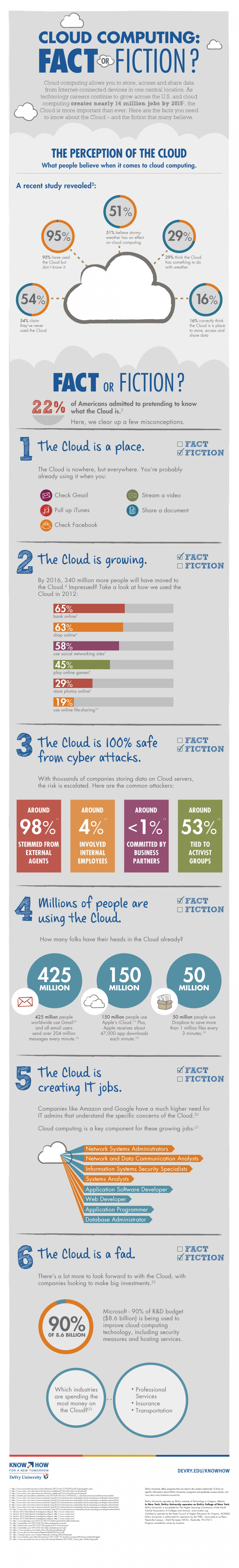 Cloud computing: fact or fiction? (Infographic)