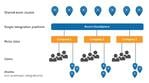 The #1 Integration Cloud - Dell Boomi AtomSphere - Part 5 - Conclusion