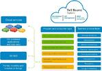 The #1 Integration Cloud - Dell Boomi AtomSphere - Part 3