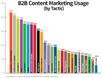 25 Questions To Ask When Executing B2B Content Marketing Campaigns