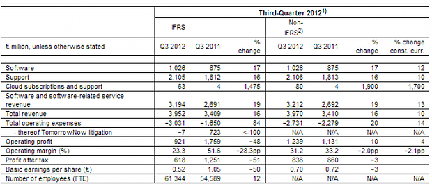 sap earnings q3 2012 highlights