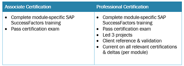 SAP SuccessFactors Consultant Certification