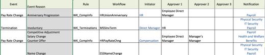 SAP SuccessFactors Employee Central Position Org Chart