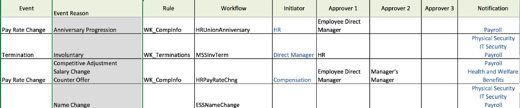 SAP SuccessFactors Employee Central Position Org Chart