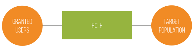 SAP SuccessFactors Role-Based Permissions