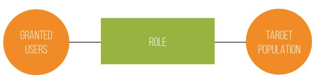 Understanding SAP SuccessFactors Role-Based Permissions