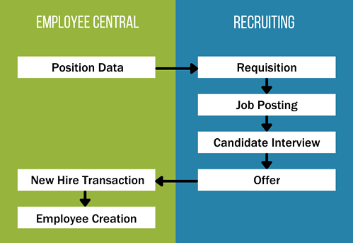 SuccessFactors Employee Central to SuccessFactors Recruiting Integration Flow