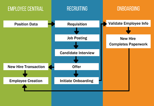 SuccessFactors Employee Central to SuccessFactors Recruiting to SuccessFactors Onboarding Integration Flow