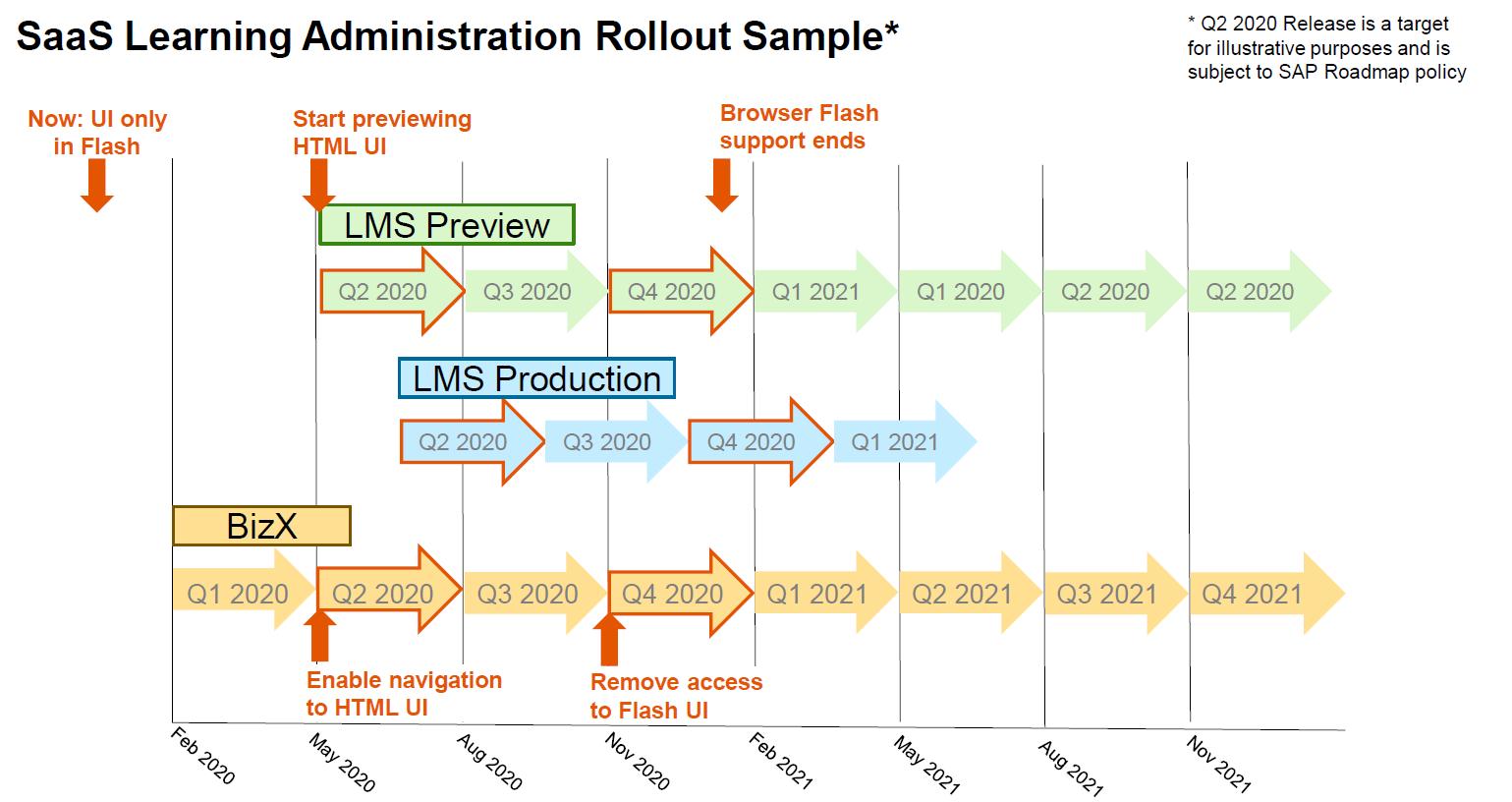 SuccessFactors LMS IRR 1908 - 1