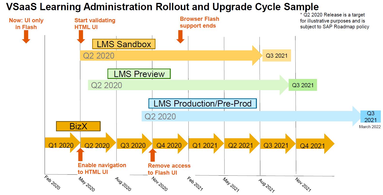 SuccessFactors LMS IRR 1908 - 2