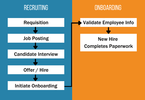 SuccessFactors Recruiting to SuccessFactors Onbaording Integration Flow