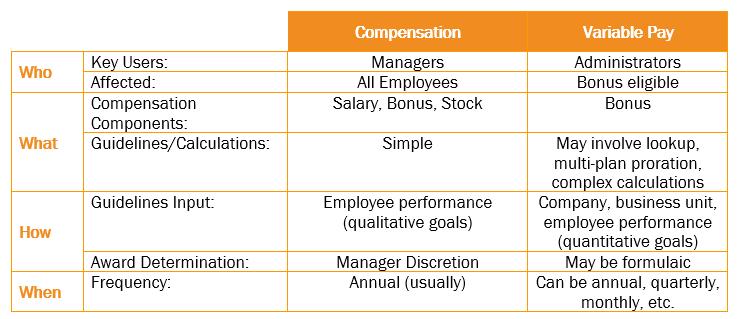 Variable Pay Chart