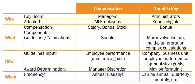 Variable Pay Chart