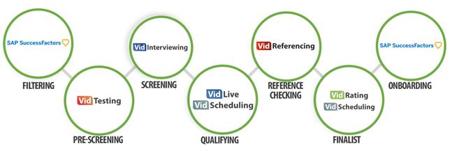Vidcruiter + SuccessFactors Integration